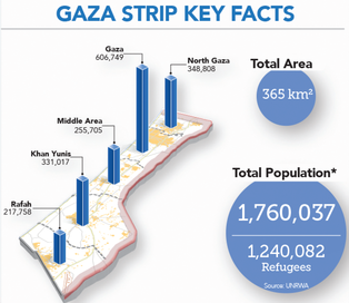 gaza_strip_key_facts